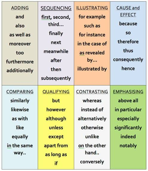 linking words in english chart