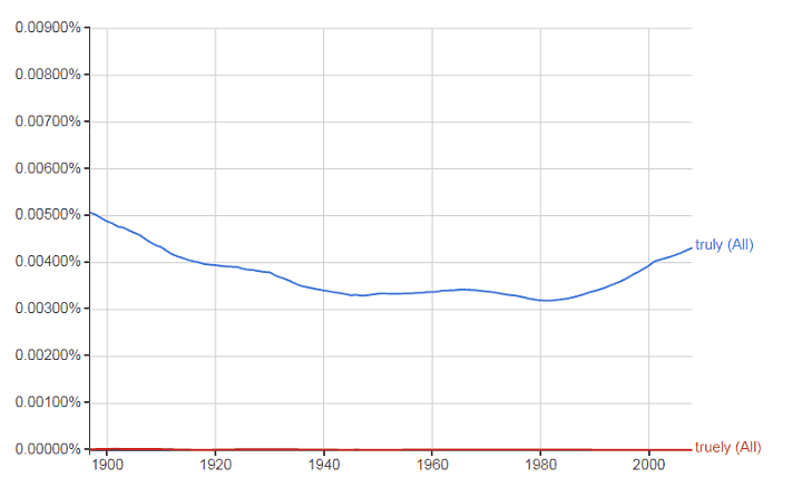 truly vs truely according to google ngram viewer