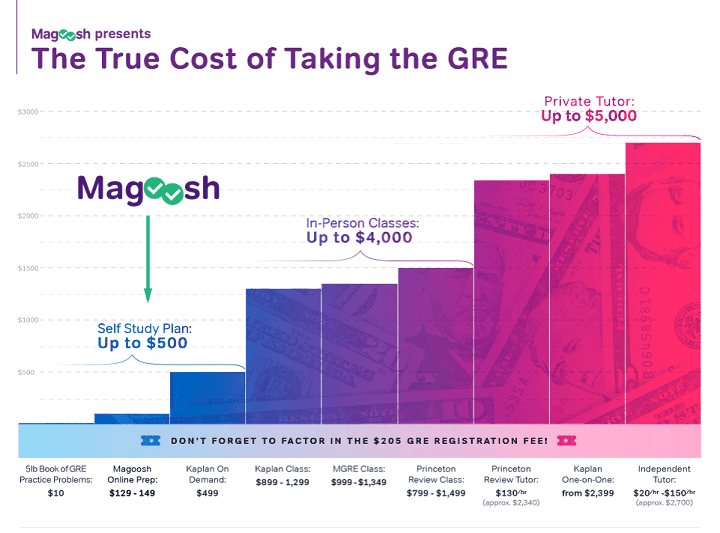 Gre Magoosh Powerprep Solution