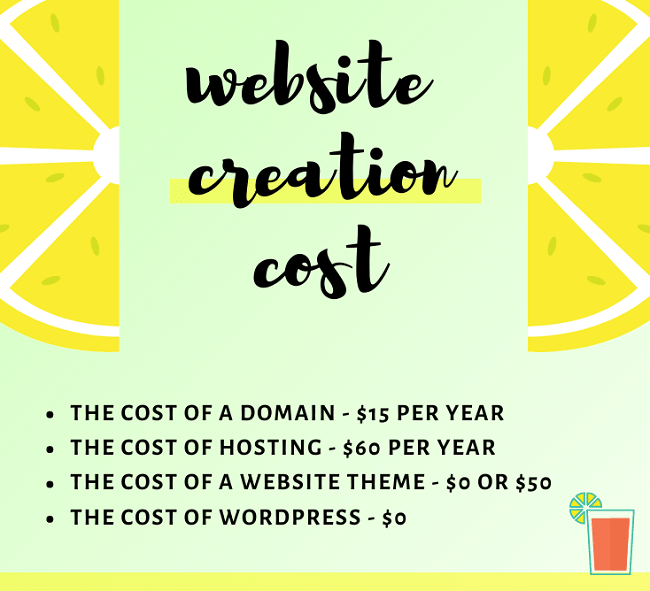 cost of creating a website infographic